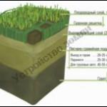 Распределение изотопов
